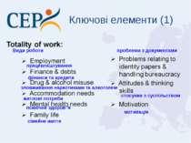 Ключові елементи (1) Види роботи працевлаштування фінанси та кредити зловжива...