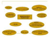 Мотиви Цінності та орієнтири Здібності (загальні, спеціальні) Темперамент та ...