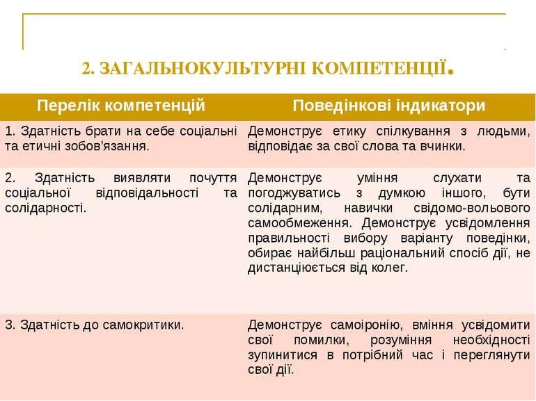 2. ЗАГАЛЬНОКУЛЬТУРНІ КОМПЕТЕНЦІЇ. Перелік компетенцій Поведінкові індикатори ...