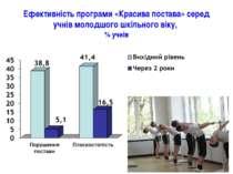 Ефективність програми «Красива постава» серед учнів молодшого шкільного віку,...