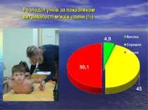 Розподіл учнів за показником витривалості м'язів спини (%)