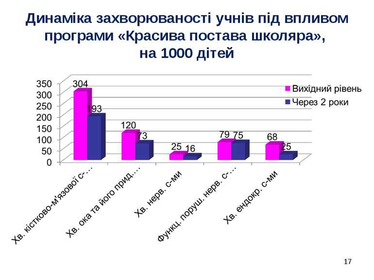 Динаміка захворюваності учнів під впливом програми «Красива постава школяра»,...