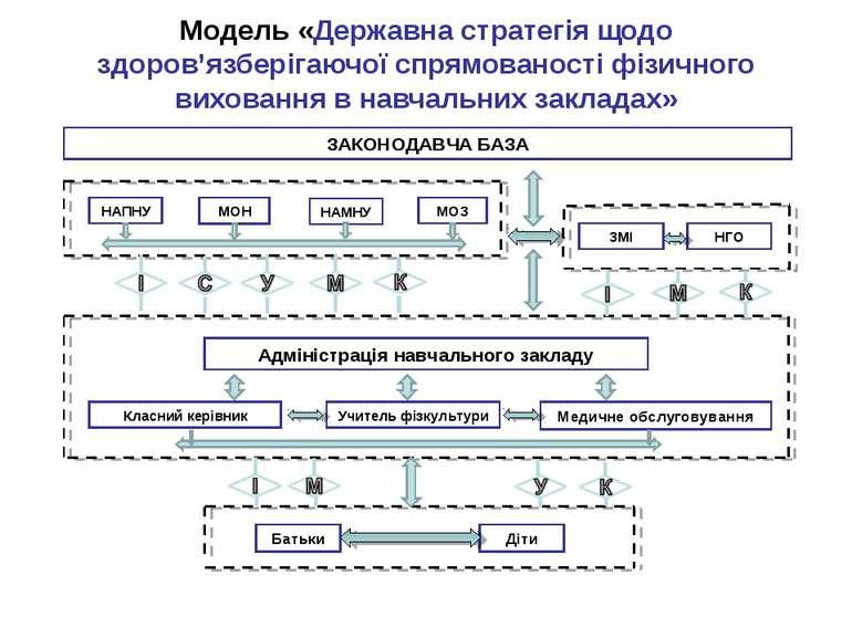 Модель «Державна стратегія щодо здоров'язберігаючої спрямованості фізичного в...