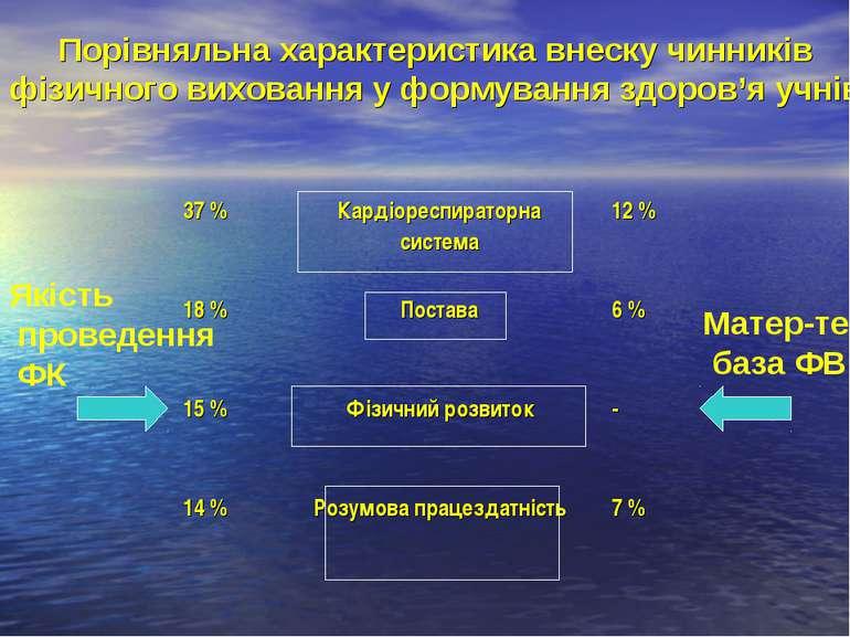 Порівняльна характеристика внеску чинників фізичного виховання у формування з...