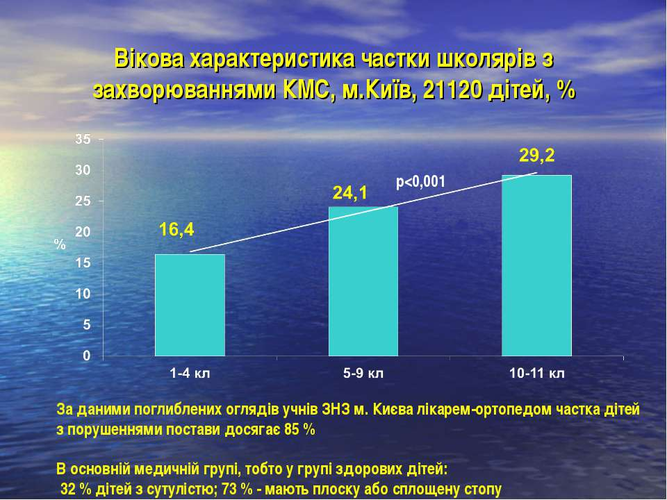 Вікова характеристика частки школярів з захворюваннями КМС, м.Київ, 21120 діт...