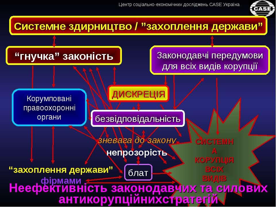"""Законодавчі передумови для всіх видів корупції Системне здирництво / """"захопле..."""