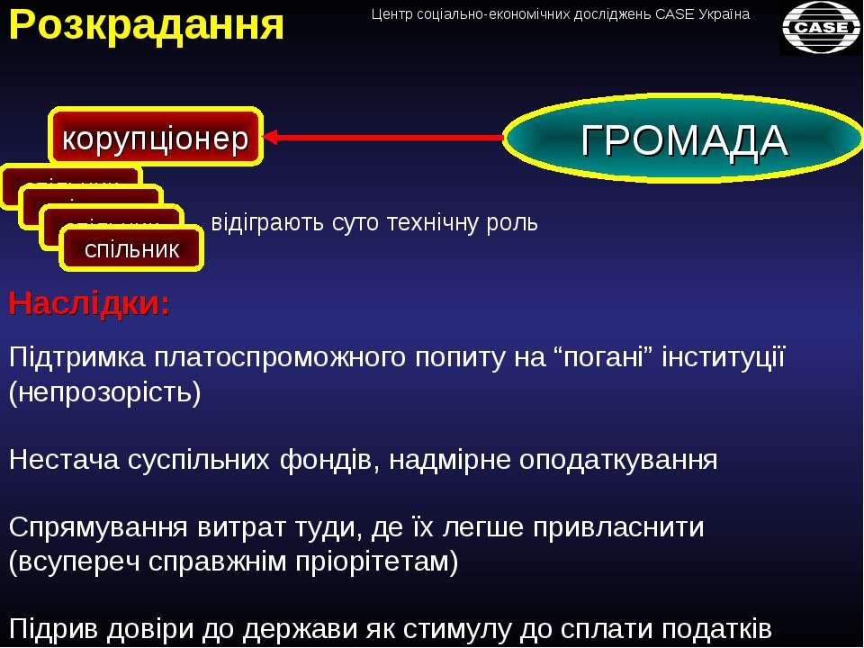 Розкрадання корупціонер ГРОМАДА відіграють суто технічну роль Наслідки: Неста...