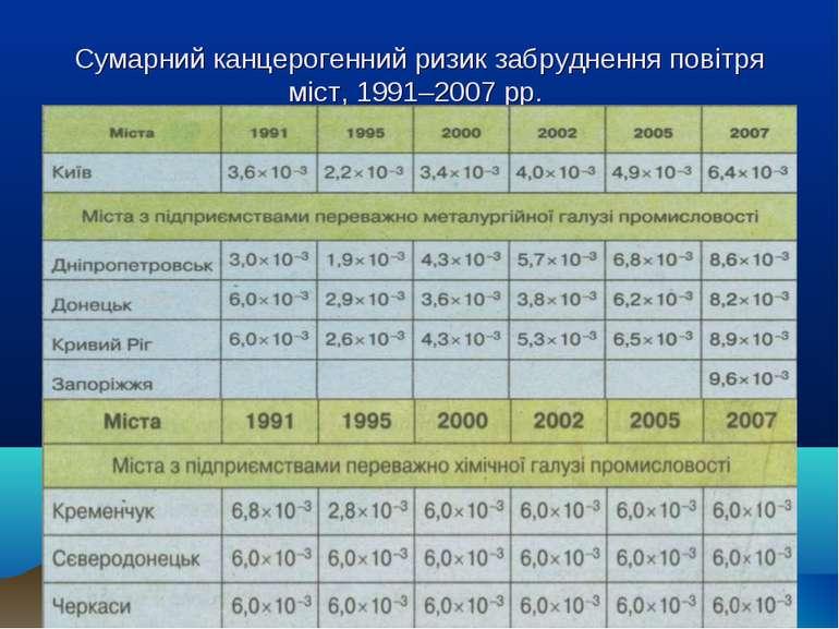 Сумарний канцерогенний ризик забруднення повітря міст, 1991–2007 рр.