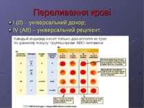 Переливання крові I (0) – універсальний донор; IV (AB) – універсальний реціпі...