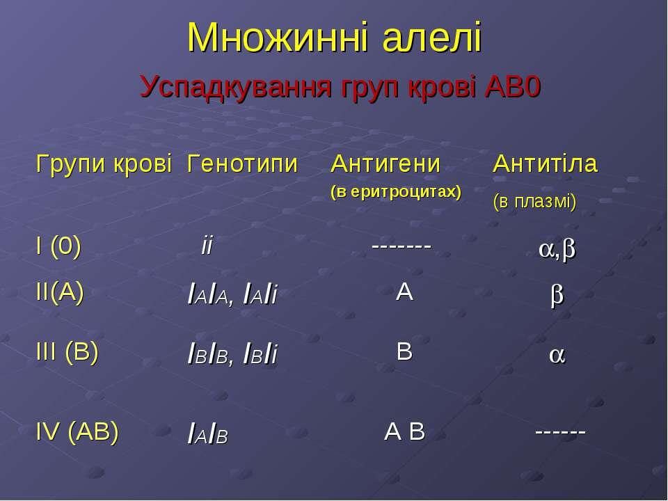 Множинні алелі Успадкування груп крові АВ0