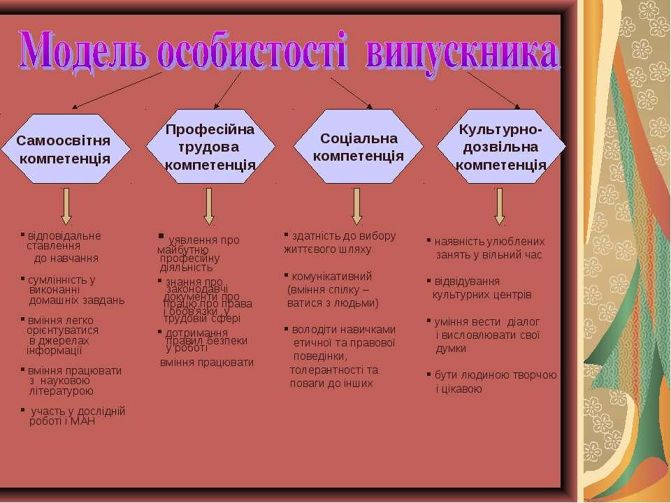 Самоосвітня компетенція Професійна трудова компетенція Соціальна компетенція ...