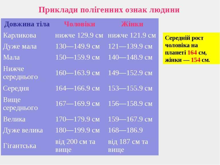 Приклади полігенних ознак людини Середній рост чоловіка на планеті 164см, жі...