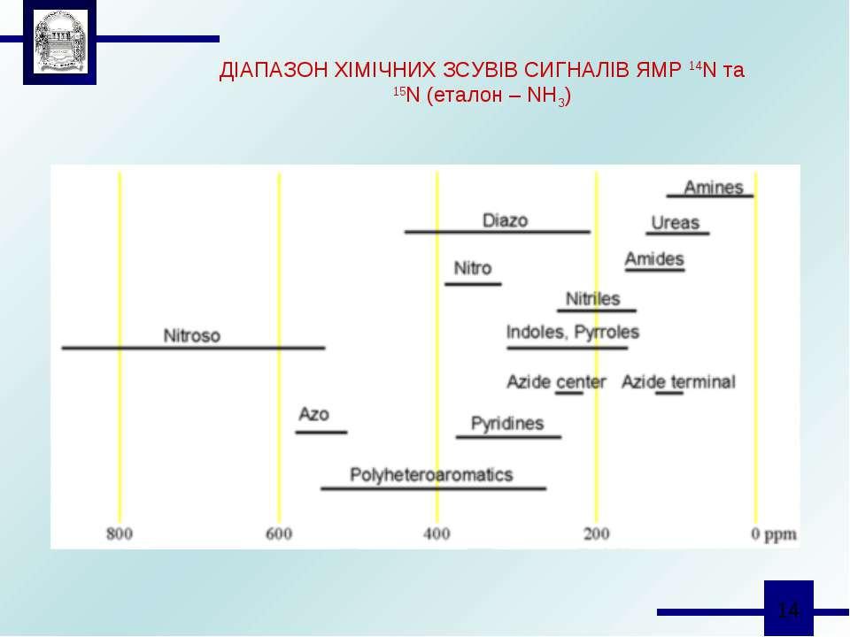 ДІАПАЗОН ХІМІЧНИХ ЗСУВІВ СИГНАЛІВ ЯМР 14N та 15N (еталон – NH3)