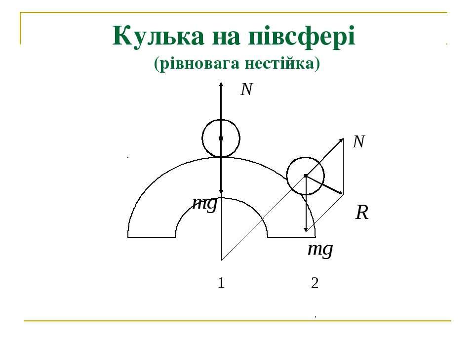 Кулька на півсфері (рівновага нестійка)