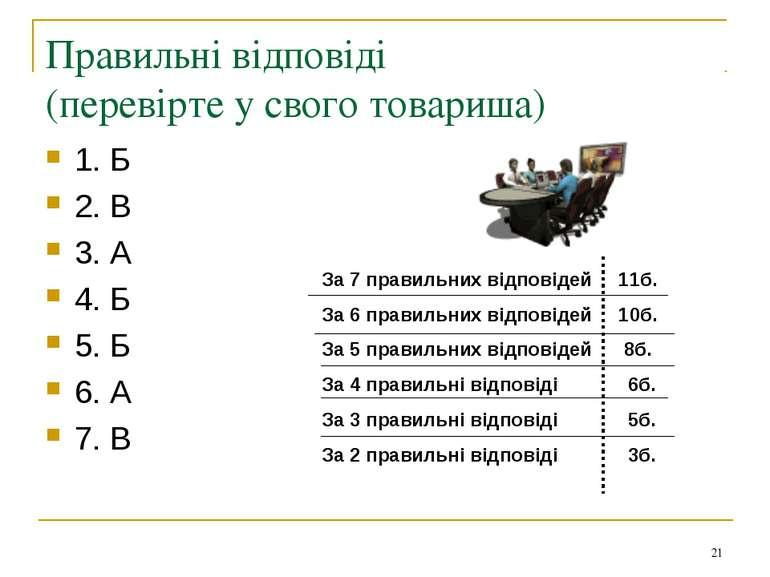 Правильні відповіді (перевірте у свого товариша) 1. Б 2. В 3. А 4. Б 5. Б 6. ...