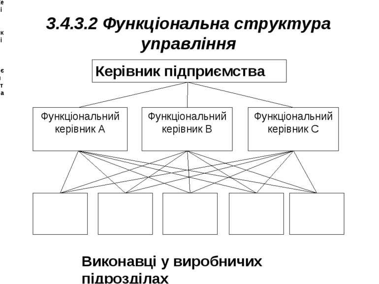 3.4.3.2 Функціональна структура управління Керівник підприємства