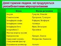 Деякі гормони людини, які продукуються рекомбінантними мікроорганізмами