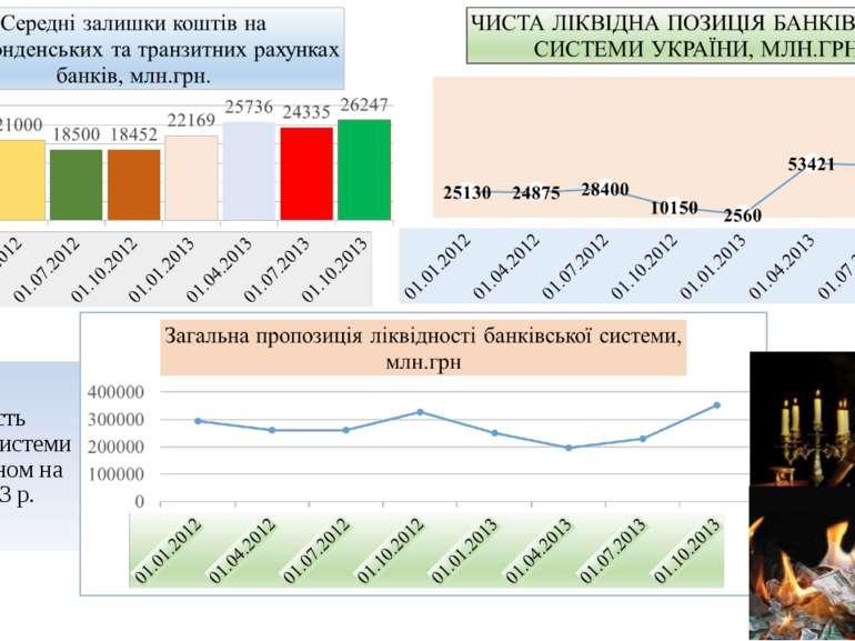 Ліквідність банківської системи України станом на 01.10.2013 р.