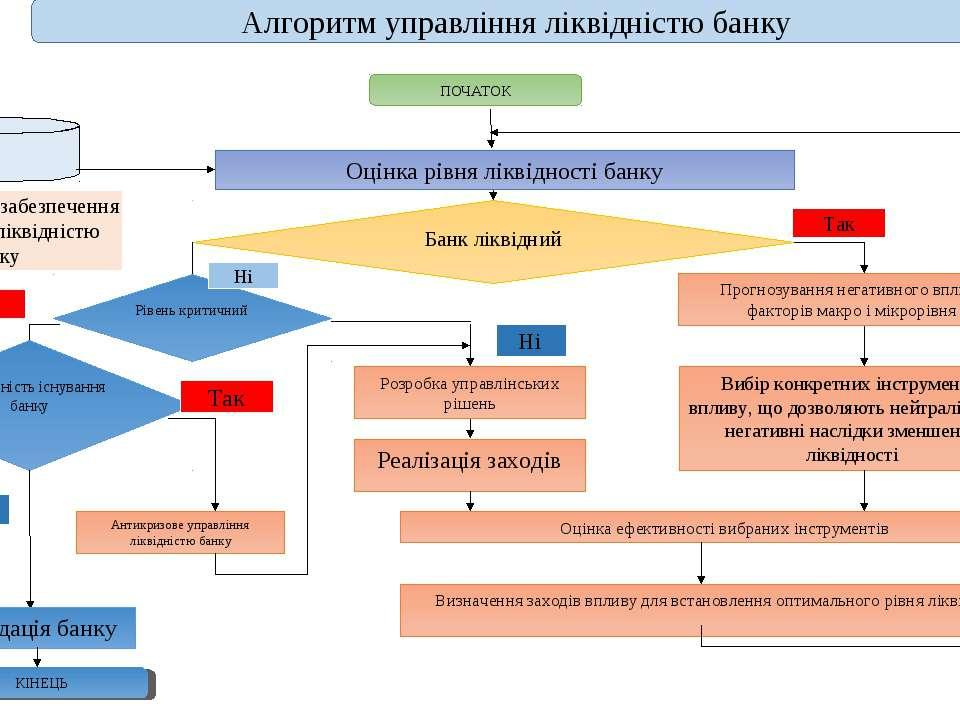 Алгоритм управління ліквідністю банку