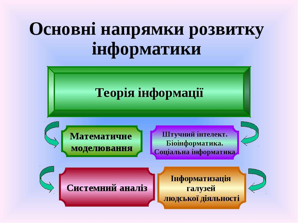 Основні напpямки pозвитку інфоpматики Математичне моделювання Штучний інтелек...