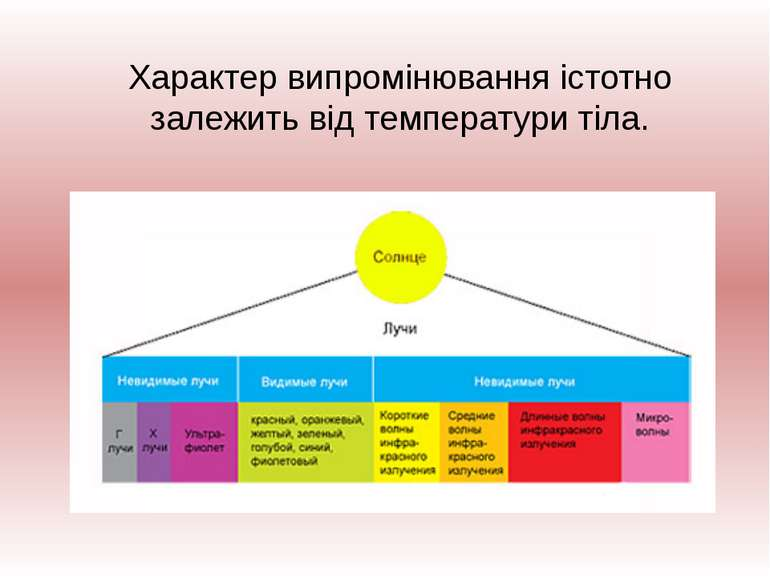 Характер випромінювання істотно залежить від температури тіла.