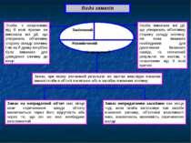 Види замахів Закінчений Незакінчений Непридатний Особа, з незалежних від її в...