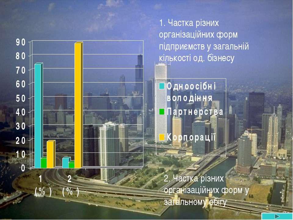 1. Частка різних організаційних форм підприємств у загальній кількості од. бі...