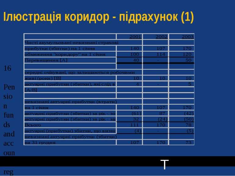 Ілюстрація коридор - підрахунок (1) T T