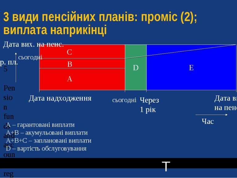 3 види пенсійних планів: проміс (2); виплата наприкінці D A B C E D E Зар. пл...