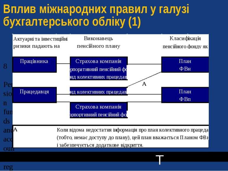 Вплив міжнародних правил у галузі бухгалтерського обліку (1) T T