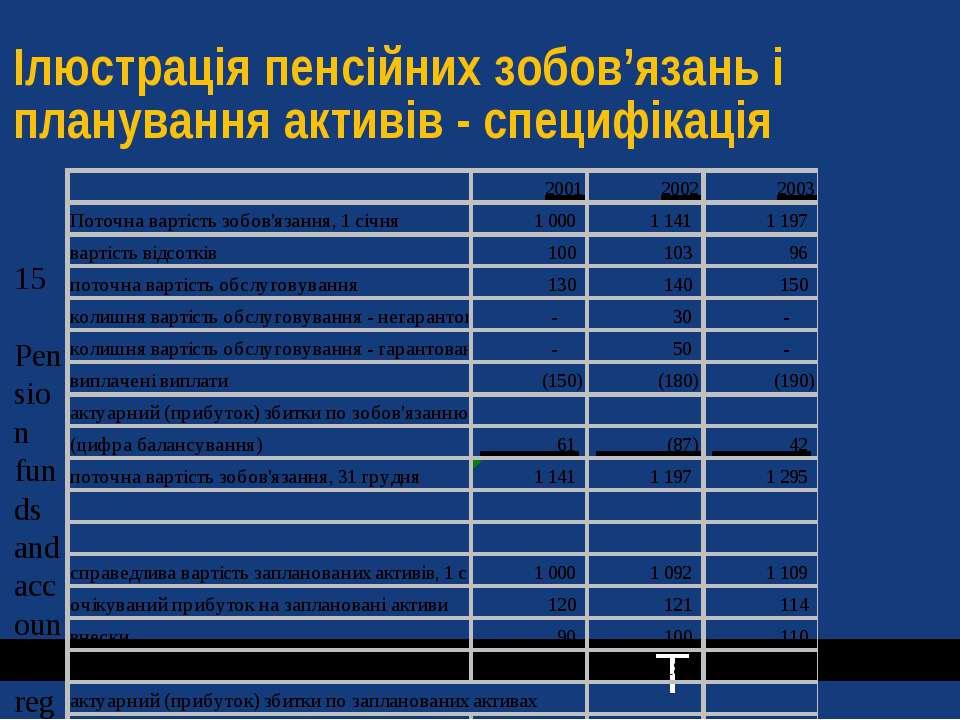 Ілюстрація пенсійних зобов'язань і планування активів - специфікація T T