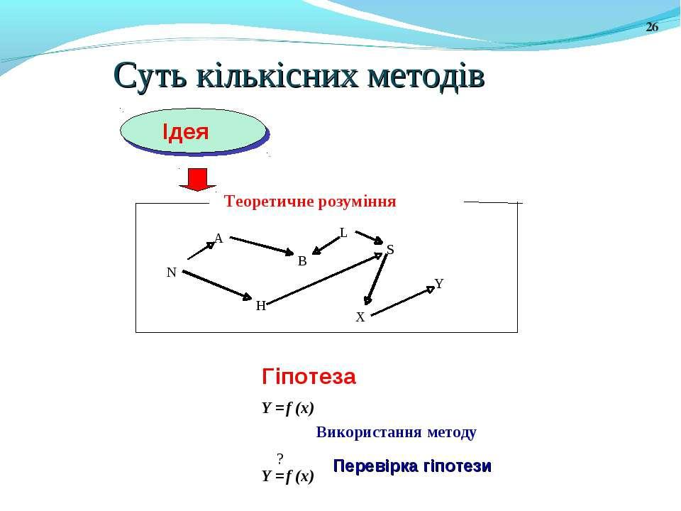 Суть кількісних методів * Ідея A S B N L H X Y Гіпотеза Y = f (x) Y = f (x) ?...