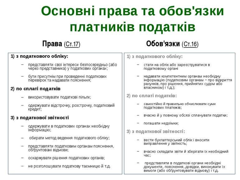 Основні права та обов'язки платників податків 1) з податкового обліку: предст...