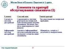 Елементи та критерії обслуговування споживача (2) Eлемент Стислий опис Типові...