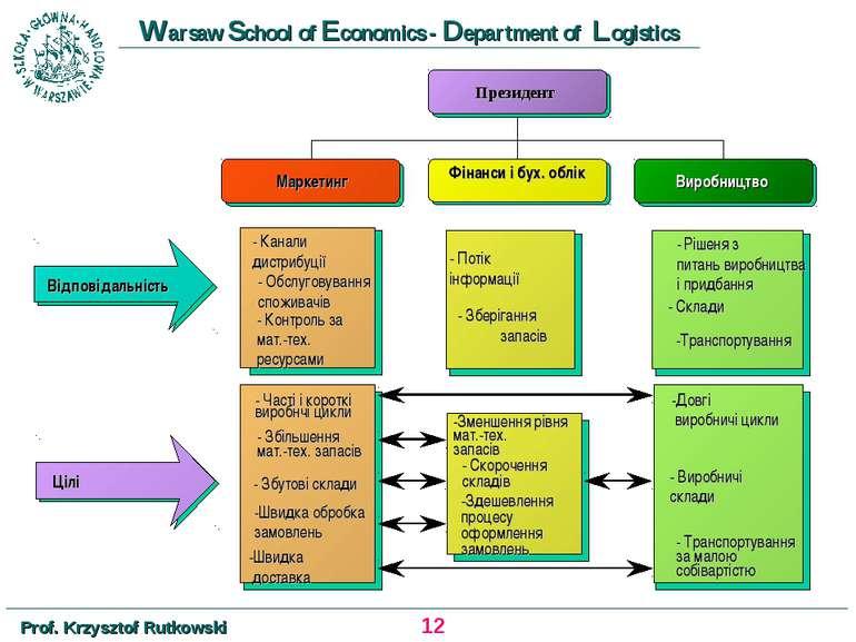 - Канали дистрибуції - Обслуговування споживачів - Контроль за мат.-тех. ресу...