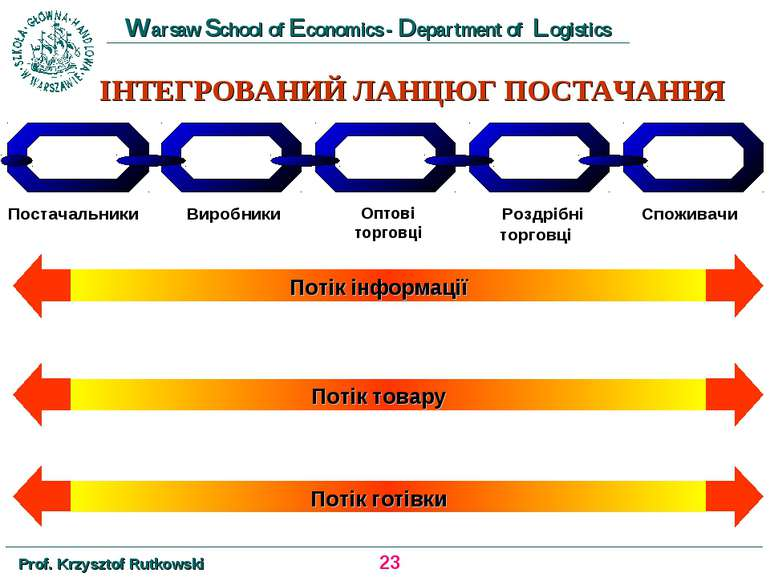 ІНТЕГРОВАНИЙ ЛАНЦЮГ ПОСТАЧАННЯ Постачальники * Prof. Krzysztof Rutkowski Wars...