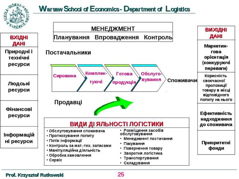 ВХІДНІ ДАНІ Природні і технічні ресурси Людські ресурси Фінансові ресурси Інф...