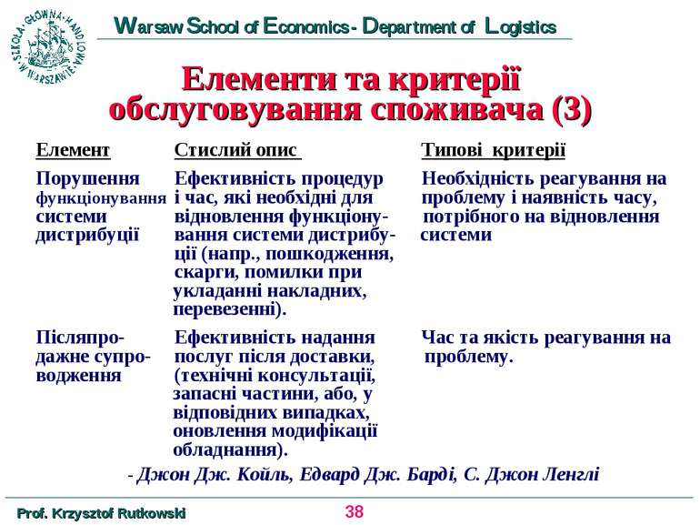 Елементи та критерії обслуговування споживача (3) Елемент Стислий опис Типові...