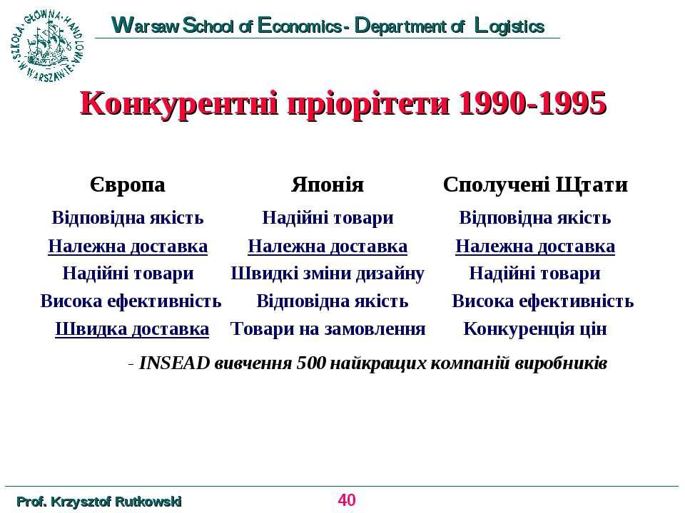 Конкурентні пріорітети 1990-1995 Європа Японія Сполучені Щтати Відповідна які...