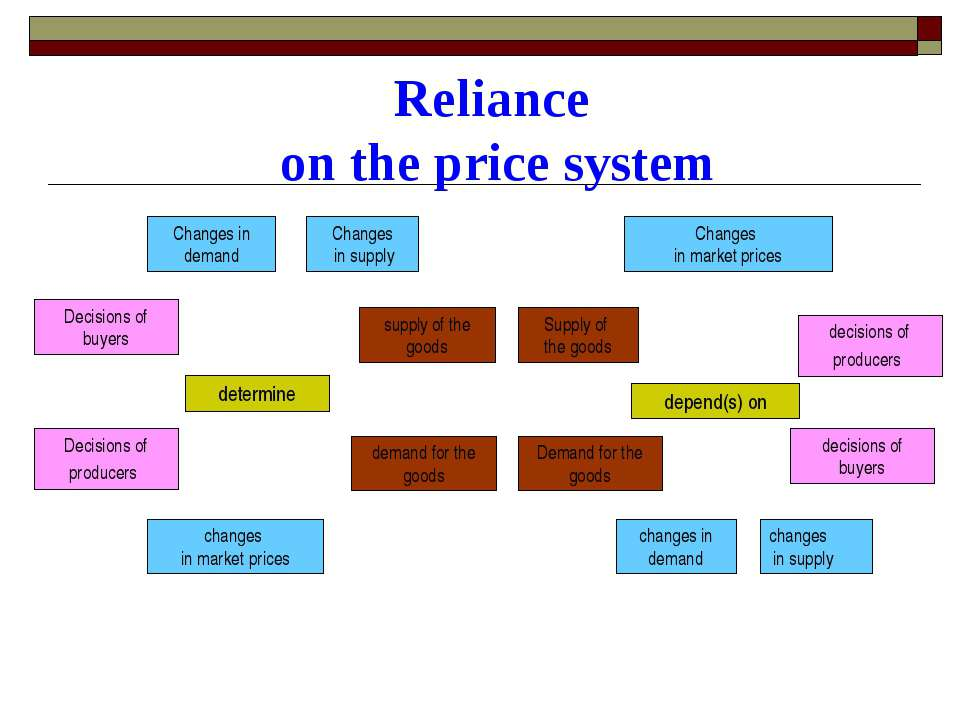 Reliance on the price system Changes in demand Decisions of buyers Decisions ...