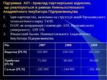 Підтримка АІП - приклад партнерських відносин, що реалізуються в рамках Нижнь...