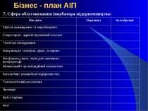 Бізнес - план АІП 7. Сфера облуговування інкубатора підприємництва: