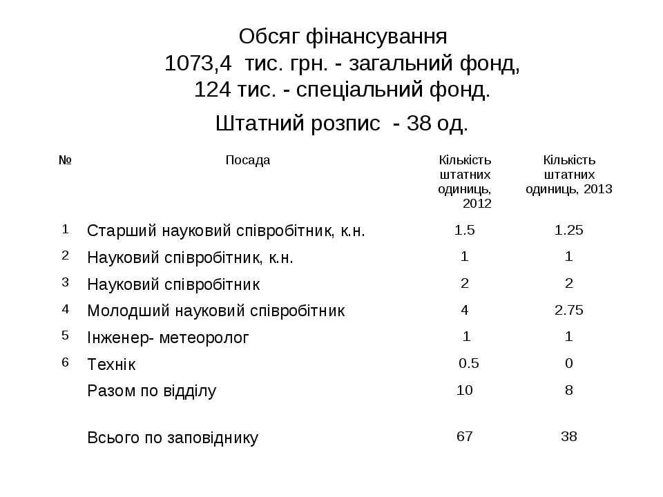 Обсяг фінансування 1073,4 тис. грн. - загальний фонд, 124 тис. - спеціальний ...
