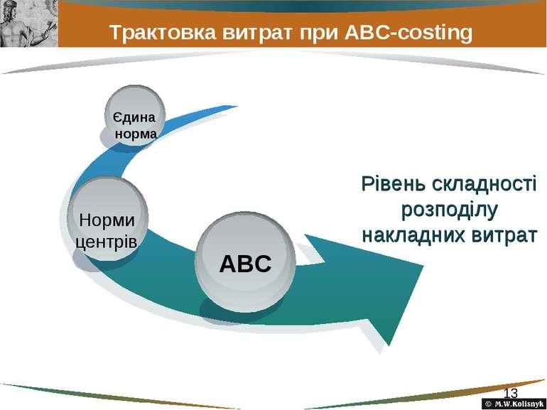 Трактовка витрат при ABC-costing Рівень складності розподілу накладних витрат...