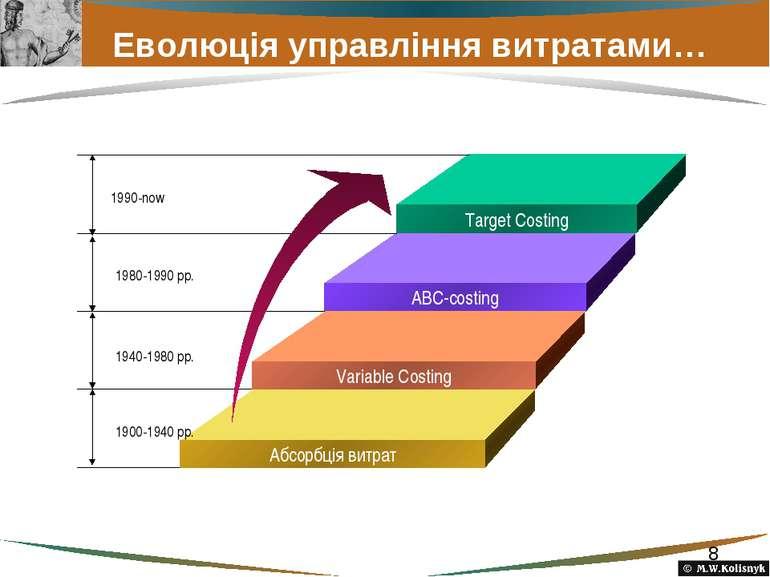 Еволюція управління витратами…