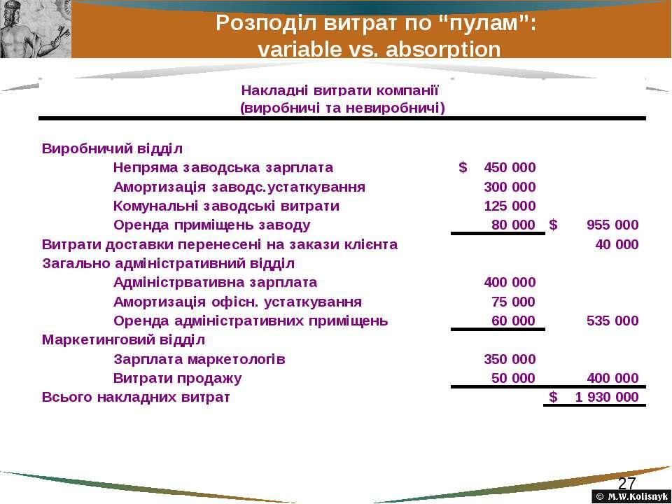 """Розподіл витрат по """"пулам"""": variable vs. absorption"""