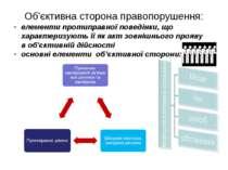Об'єктивна сторона правопорушення: елементи протиправної поведінки, що характ...
