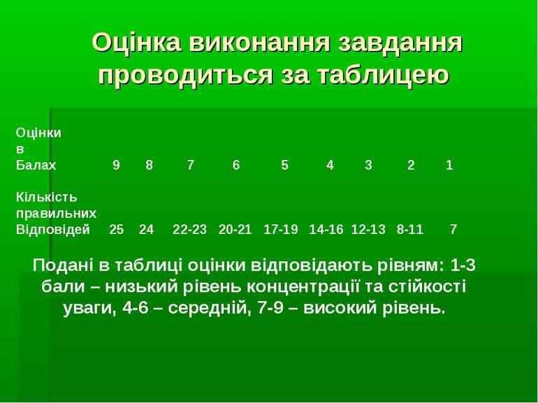 Оцінка виконання завдання проводиться за таблицею Оцінки в Балах 9 8 7 6 5 4 ...