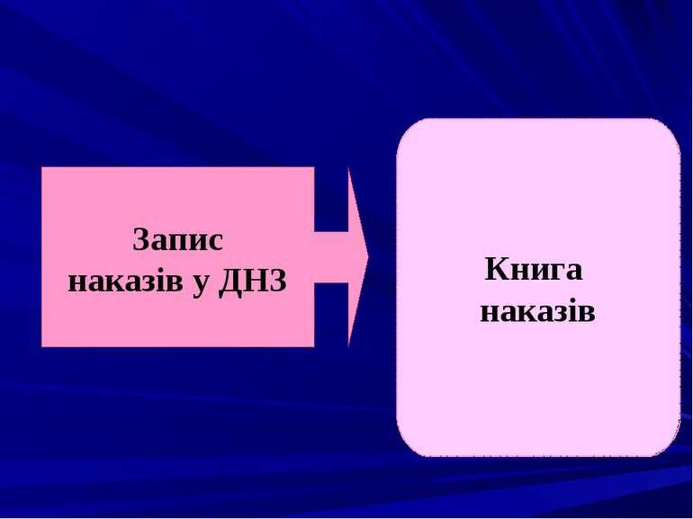 Книга наказів Запис наказів у ДНЗ