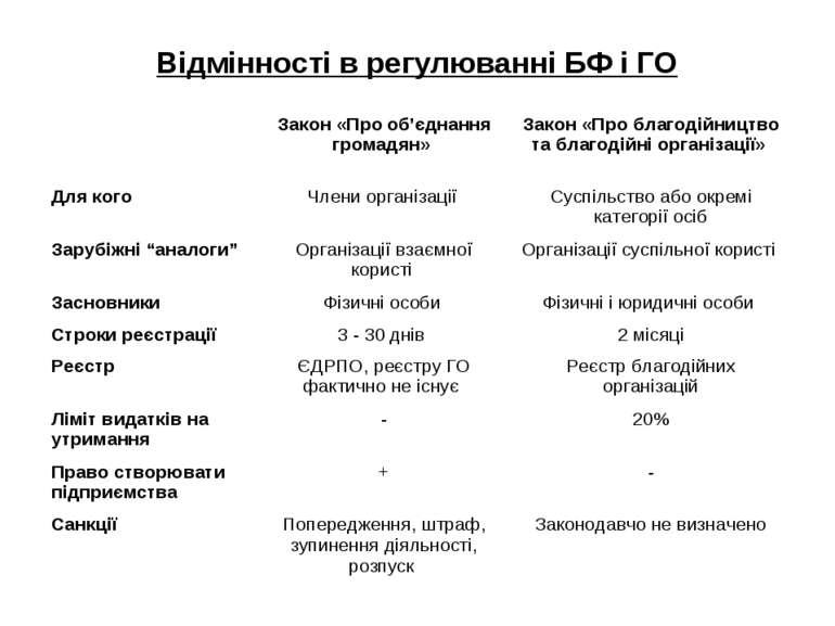 Відмінності в регулюванні БФ і ГО